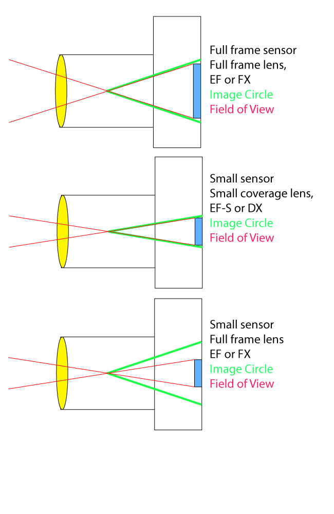 Lens coverage area differences with full frame and small sensor digital SLR cameras